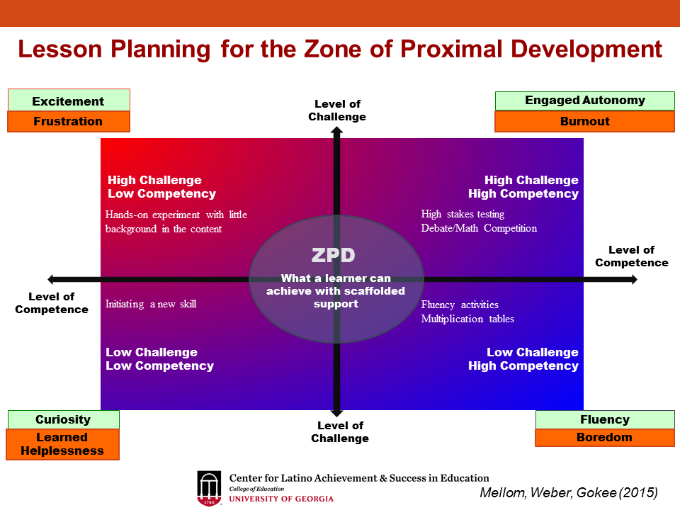 Poster 24 x 36 outdoor vinyl poster of the zone of proximal development zpd ccuart Choice Image
